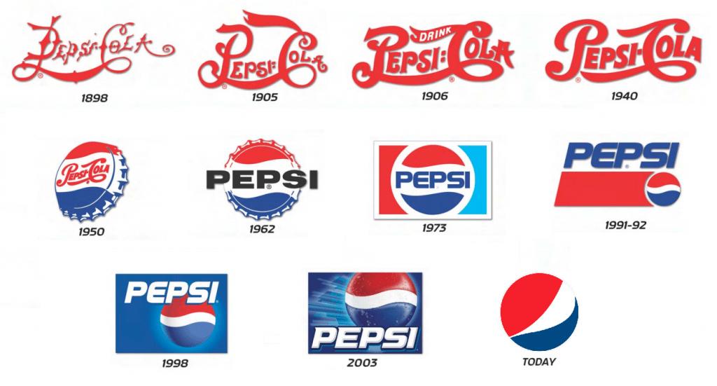 evolucion logotipo pepsi